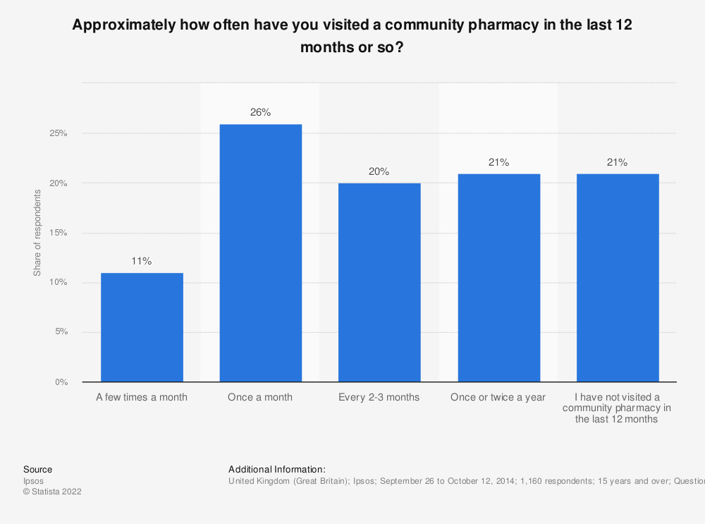 Statistic: Approximately how often have you visited a community pharmacy in the last 12 months or so? | Statista