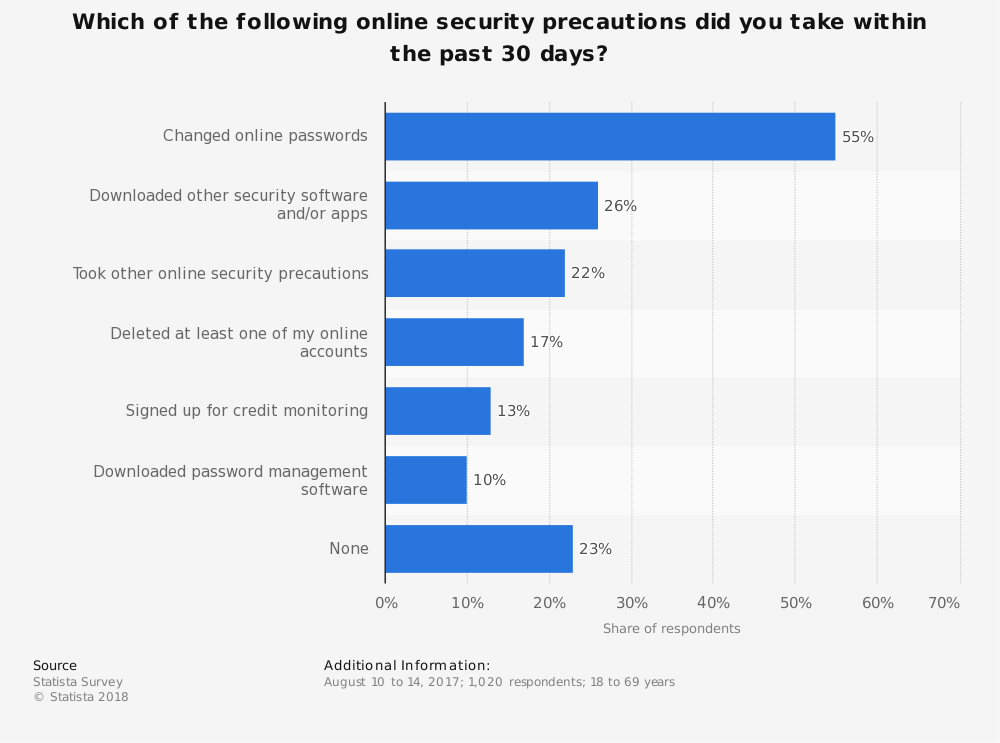 Statistic: Which of the following online security precautions did you take within the past 30 days? | Statista