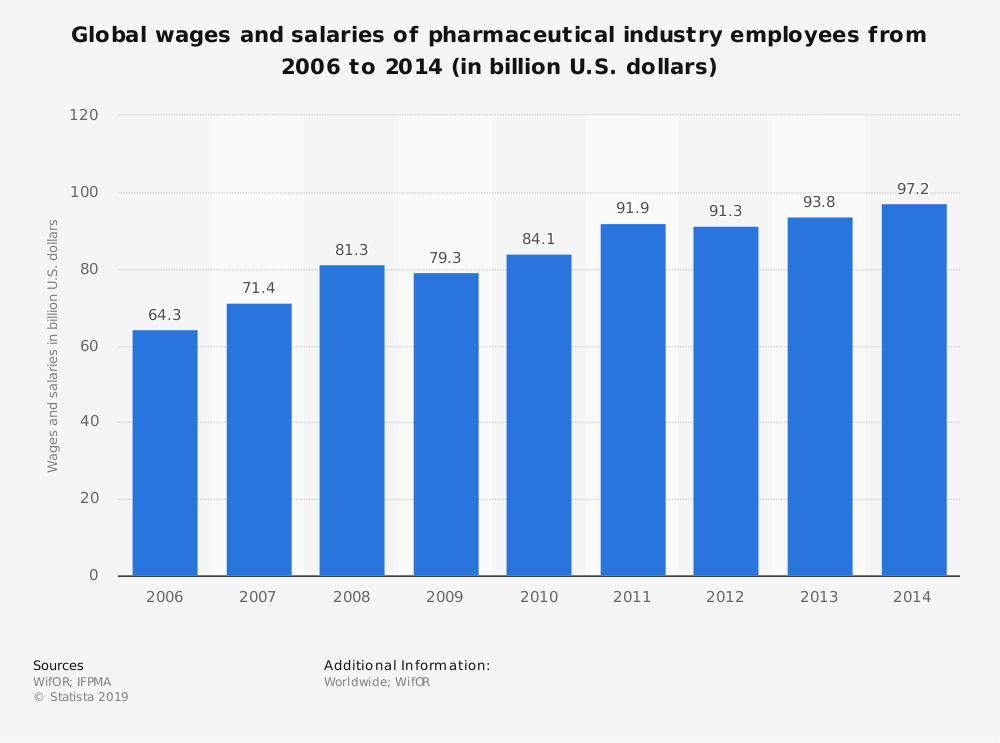 Statistic: Global wages and salaries of pharmaceutical industry employees from 2006 to 2014 (in billion U.S. dollars) | Statista