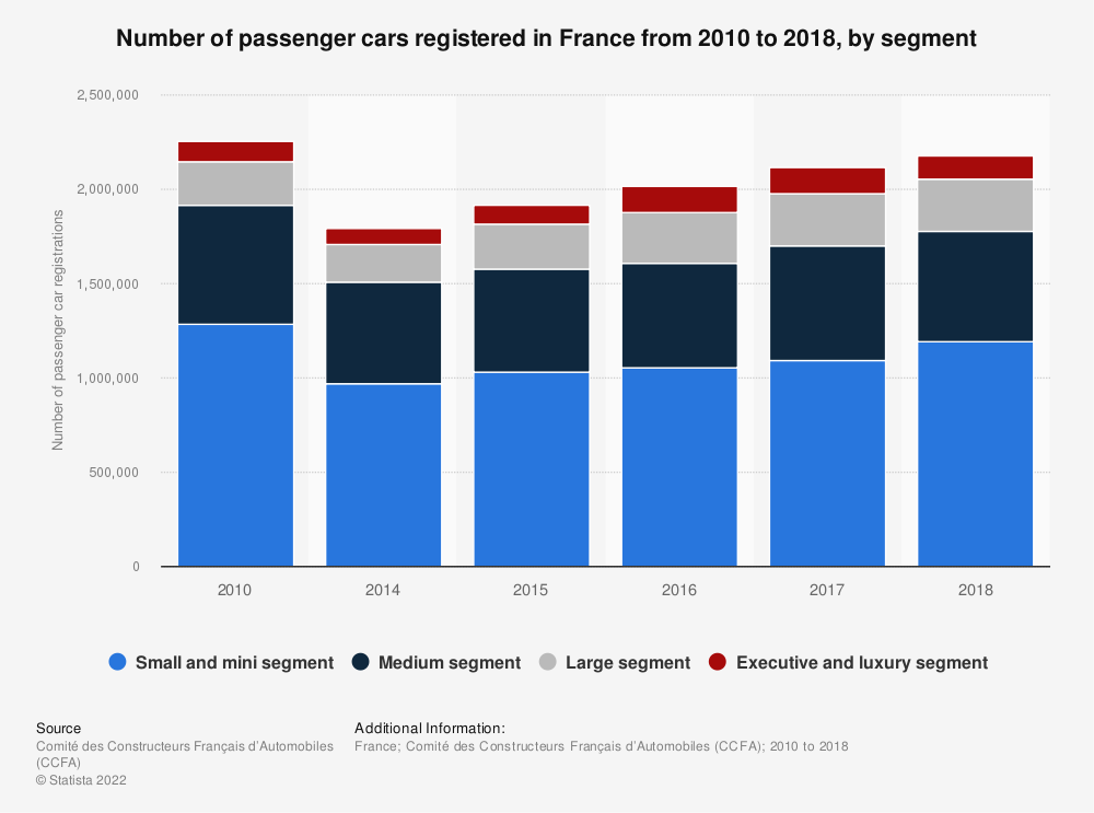 Statistic: Number of passenger cars registered in France from 2010 to 2018, by segment | Statista