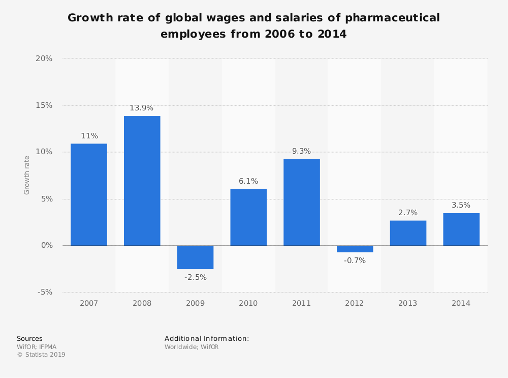 Statistic: Growth rate of global wages and salaries of pharmaceutical employees from 2006 to 2014 | Statista