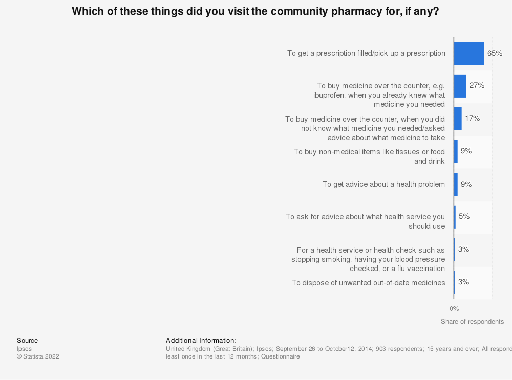 Statistic: Which of these things did you visit the community pharmacy for, if any? | Statista