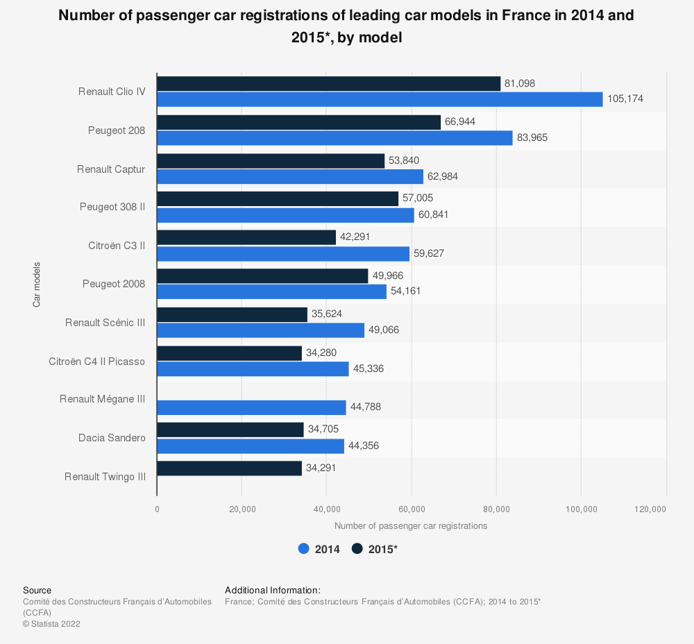 Statistic: Number of passenger car registrations of leading car models in France in 2014 and 2015*, by model | Statista