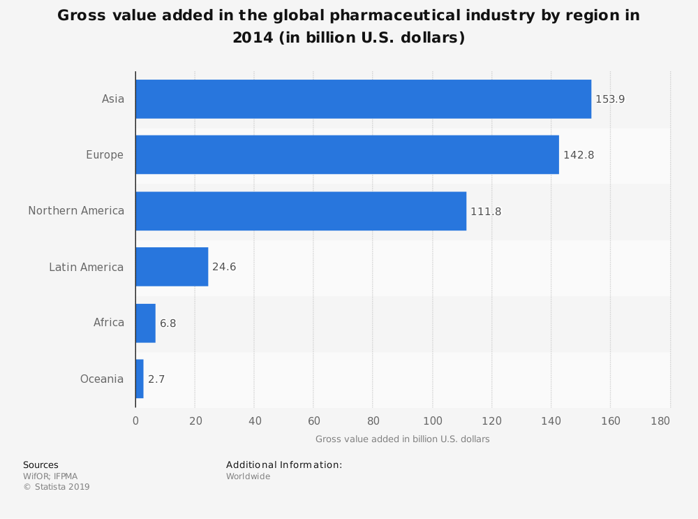 Statistic: Gross value added in the global pharmaceutical industry by region in 2014 (in billion U.S. dollars) | Statista