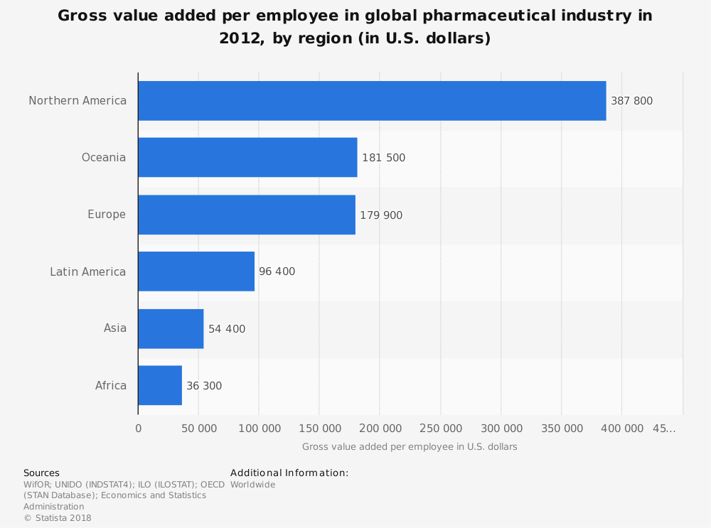 Statistic: Gross value added per employee in global pharmaceutical industry in 2012, by region (in U.S. dollars)   Statista