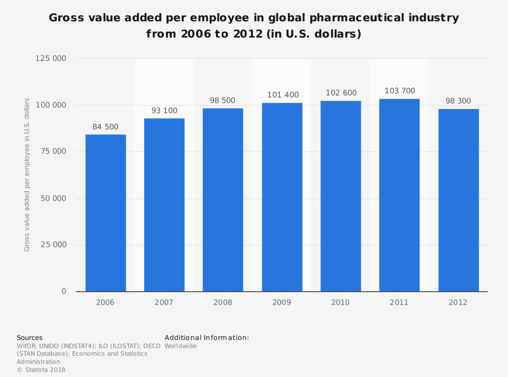 Statistic: Gross value added per employee in global pharmaceutical industry from 2006 to 2012 (in U.S. dollars) | Statista