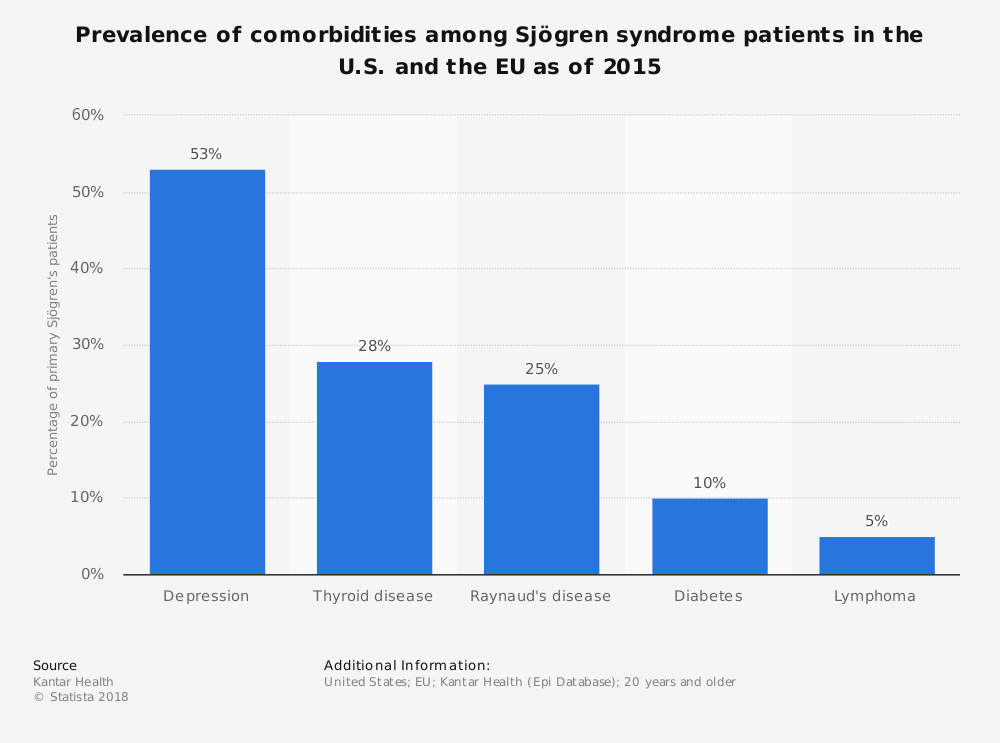 Statistic: Prevalence of comorbidities among Sjögren syndrome patients in the U.S. and the EU as of 2015 | Statista