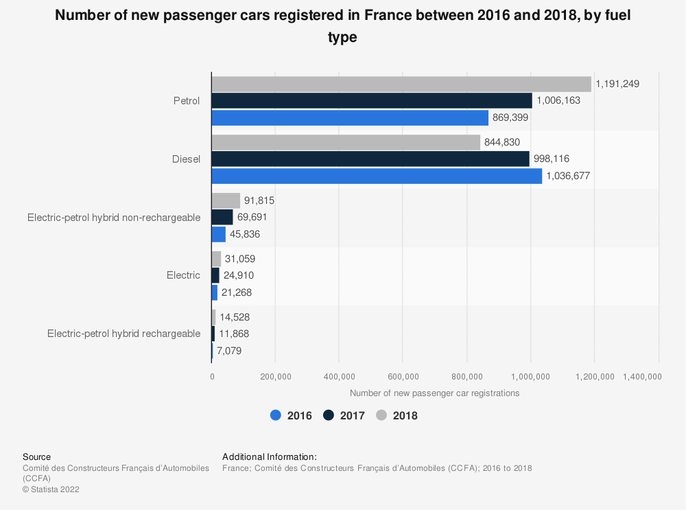 Statistic: Number of new passenger cars registered in France between 2016 and 2018, by fuel type | Statista