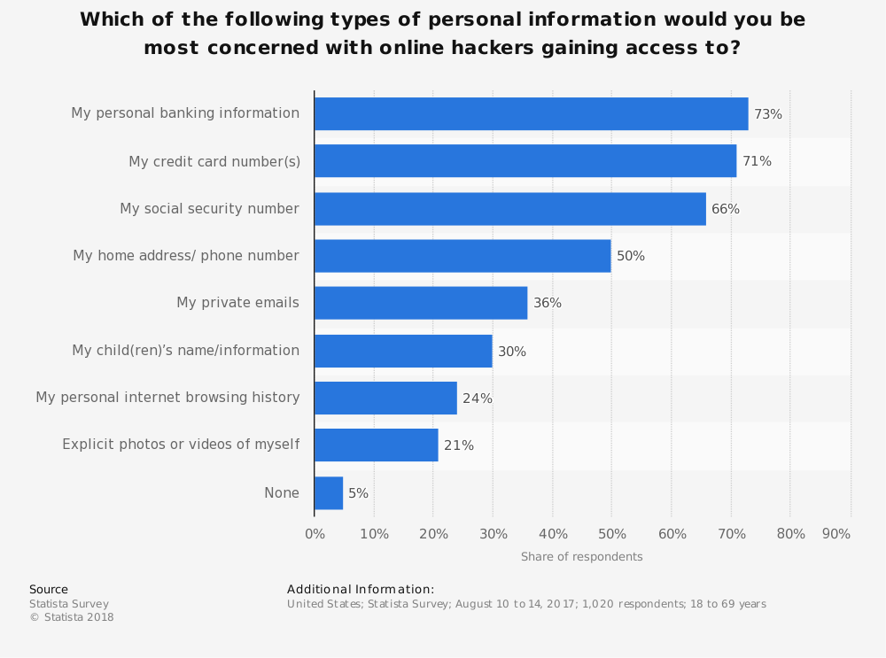 Statistic: Which of the following types of personal information would you be most concerned with online hackers gaining access to? | Statista