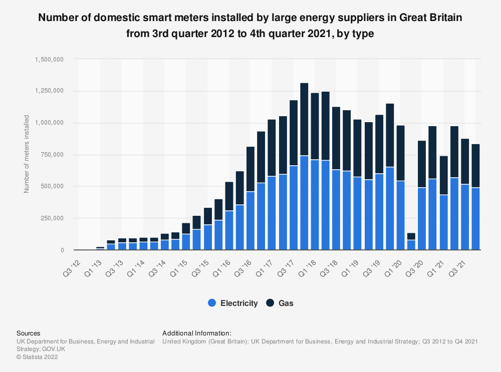 Statistic: Number of new domestic smart meters installed by larger energy suppliers in Great Britain from 3rd quarter 2012 to 4th quarter 2019, by type | Statista