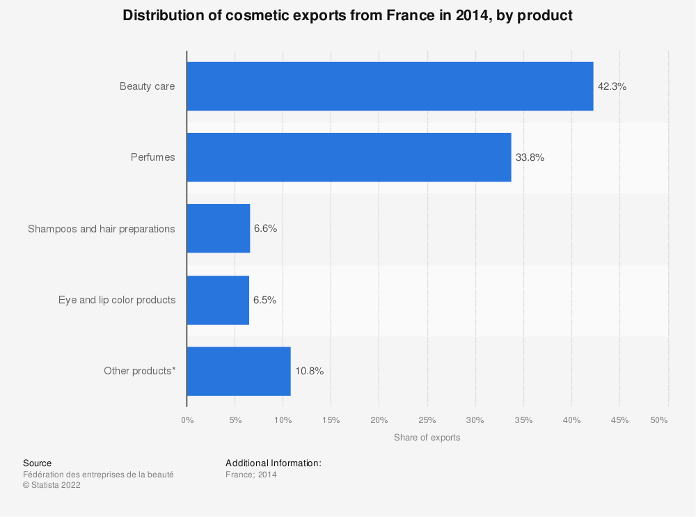 Statistic: Distribution of cosmetic exports from France in 2014, by product | Statista