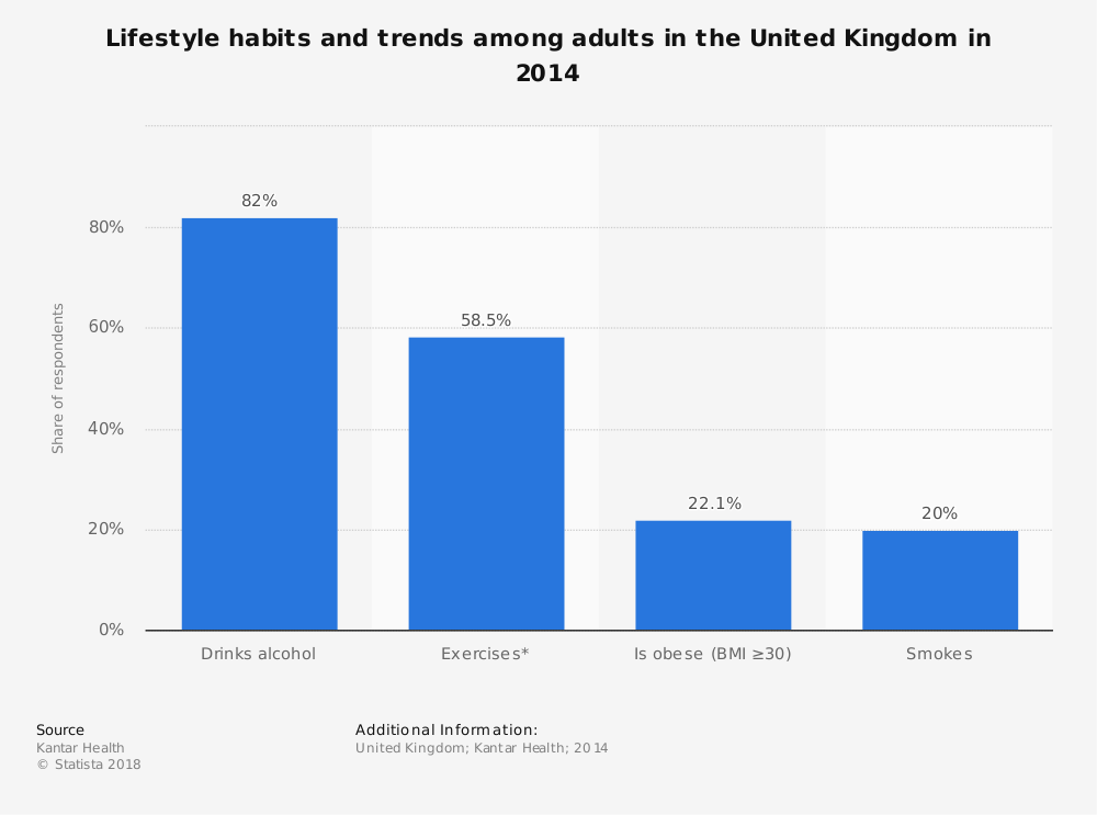 Statistic: Lifestyle habits and trends among adults in the United Kingdom in 2014 | Statista