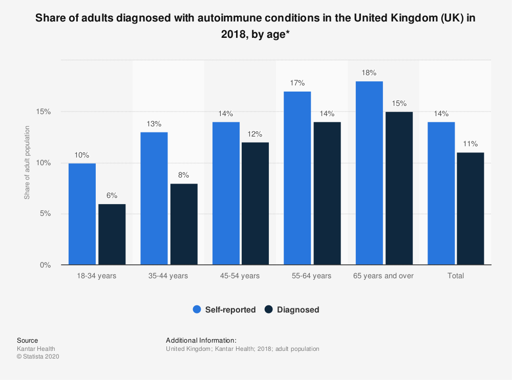 Statistic: Share of adults diagnosed with autoimmune conditions in the United Kingdom (UK) in 2018, by age* | Statista