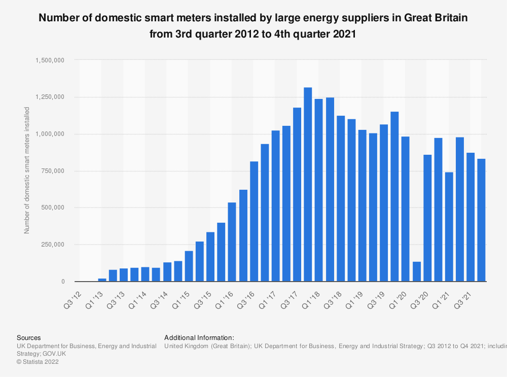 Statistic: Total quarterly domestic smart meters installations by large energy suppliers in Great Britain from 1st quarter 2013 to 3rd quarter 2018* | Statista