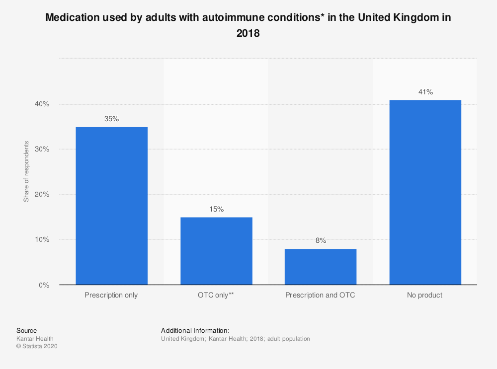 Statistic: Medication used by adults with autoimmune conditions* in the United Kingdom in 2018 | Statista