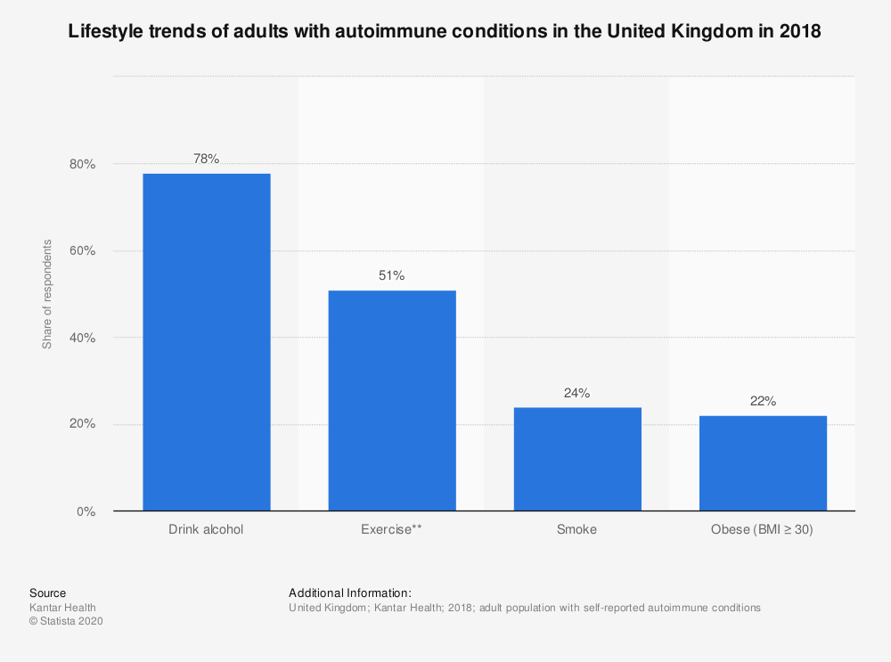 Statistic: Lifestyle trends of adults with autoimmune conditions in the United Kingdom in 2018 | Statista