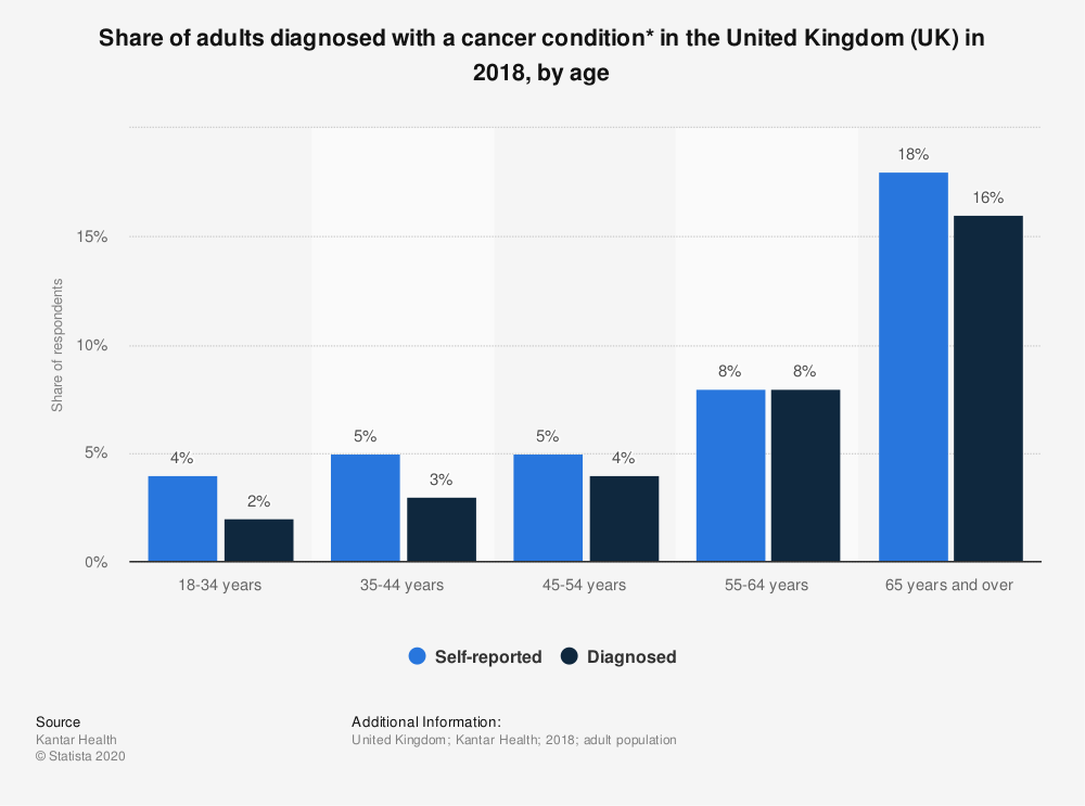Statistic: Share of adults diagnosed with a cancer condition* in the United Kingdom (UK) in 2018, by age | Statista