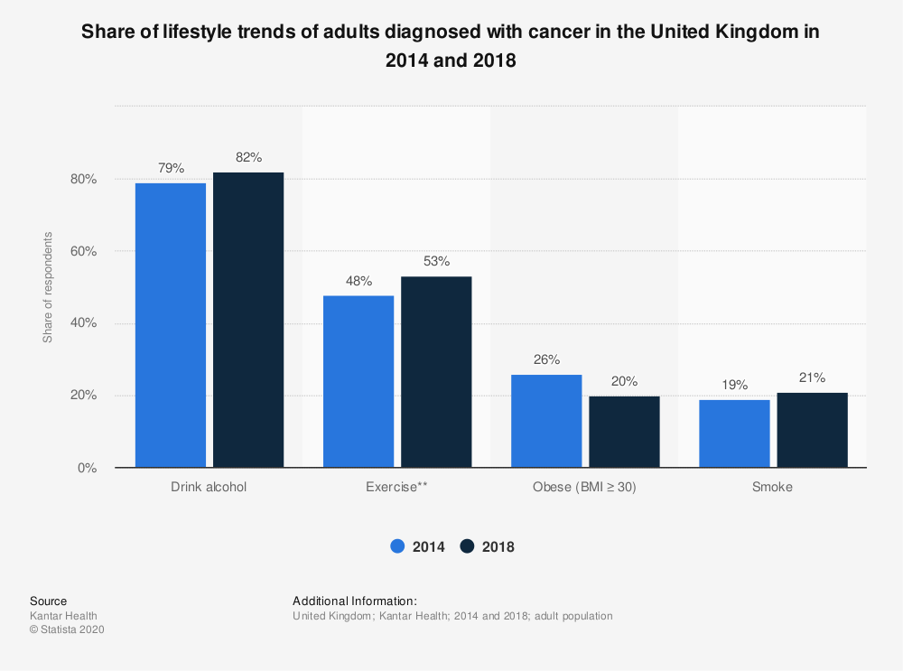 Statistic: Share of lifestyle trends of adults diagnosed with cancer in the United Kingdom in 2014 and 2018 | Statista