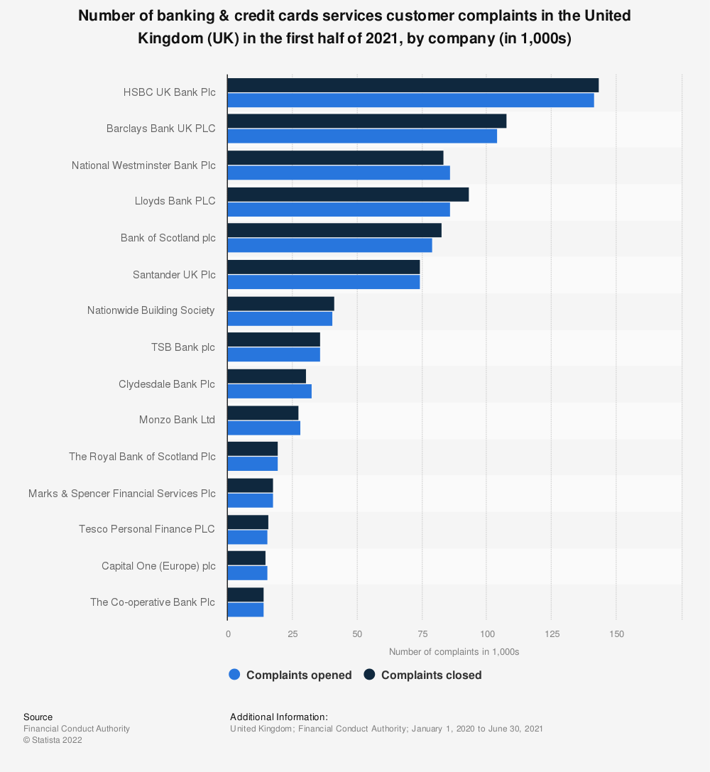Statistic: Number of banking & credit cards services customer complaints in the United Kingdom (UK) in the first half of 2020, by company (in 1,000s) | Statista