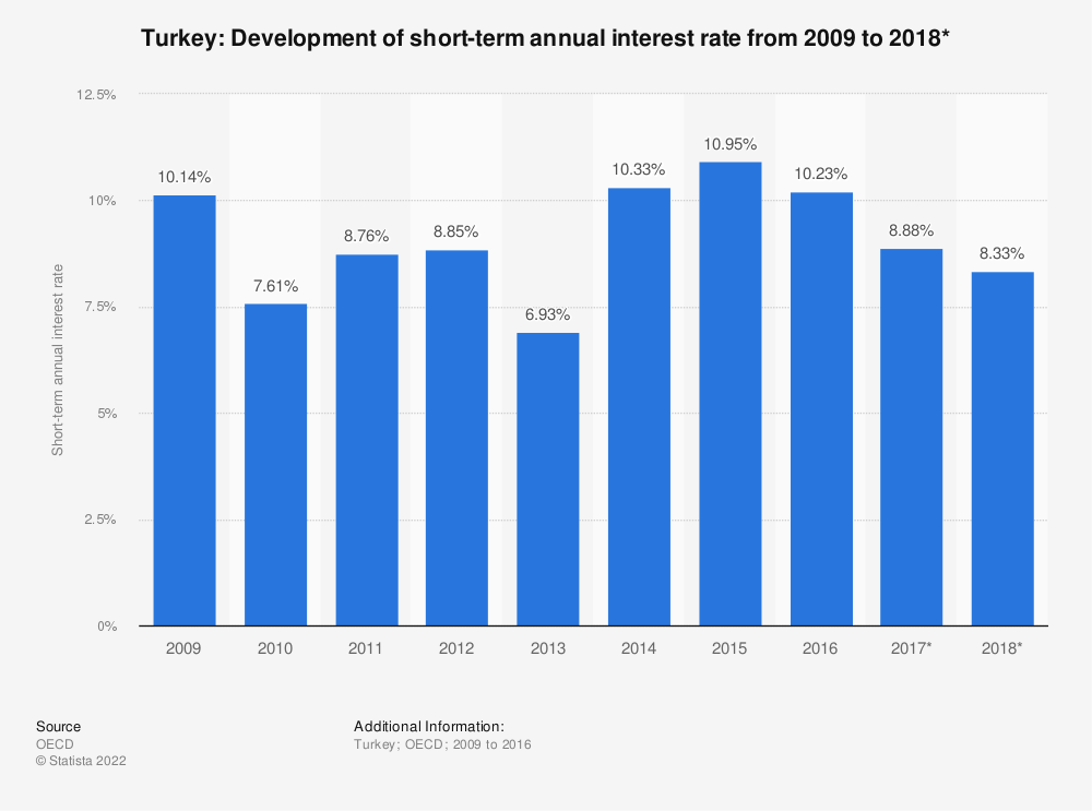 Statistic: Turkey: Development of short-term annual interest rate from 2009 to 2018* | Statista