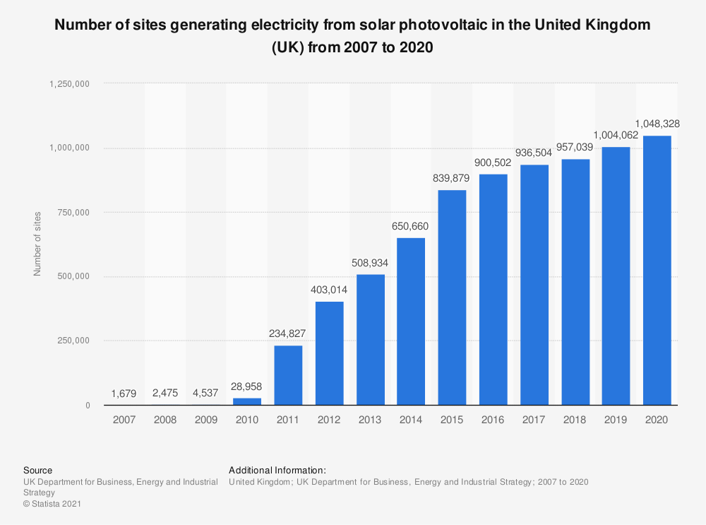 Statistic: Number of sites generating electricity from solar photovoltaic in the United Kingdom (UK) from 2007 to 2019 | Statista