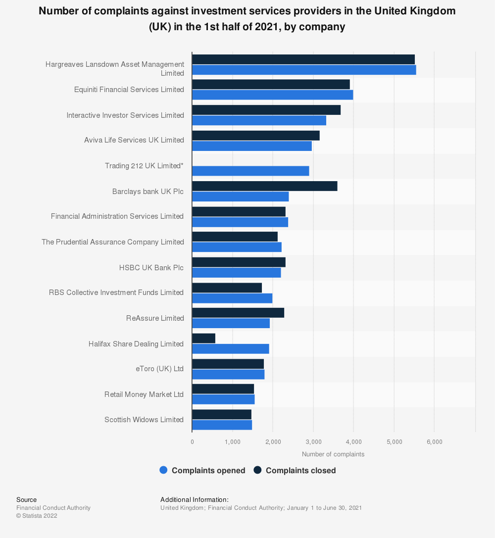 Statistic: Number of complaints against investment services providers in the United Kingdom (UK) in the first half of 2019, by company  | Statista