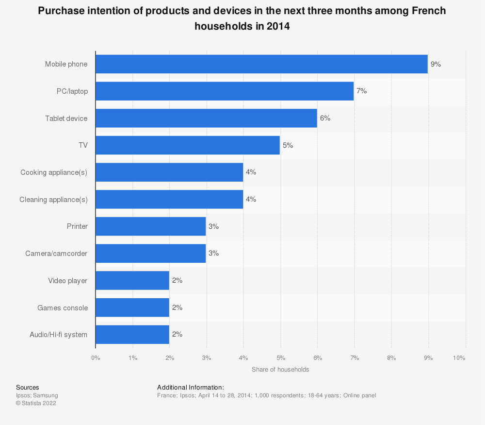Statistic: Purchase intention of products and devices in the next three months among French households in 2014 | Statista
