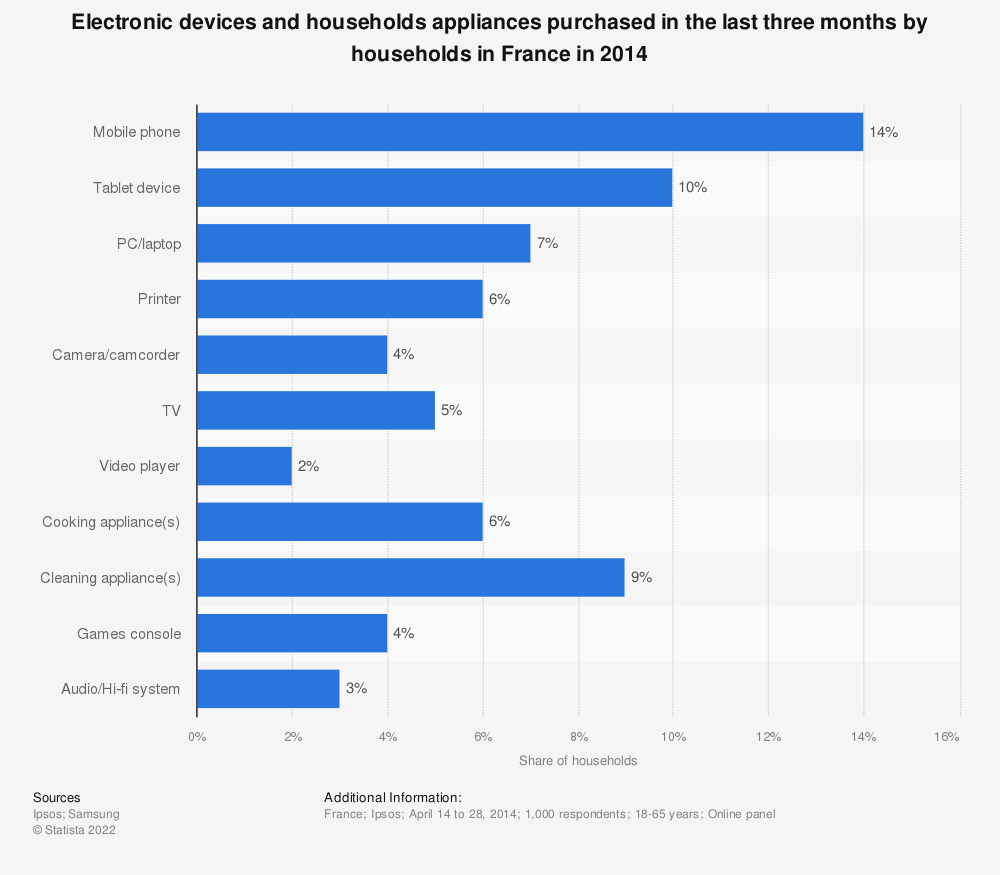 Statistic: Electronic devices and households appliances purchased in the last three months by households in France in 2014 | Statista