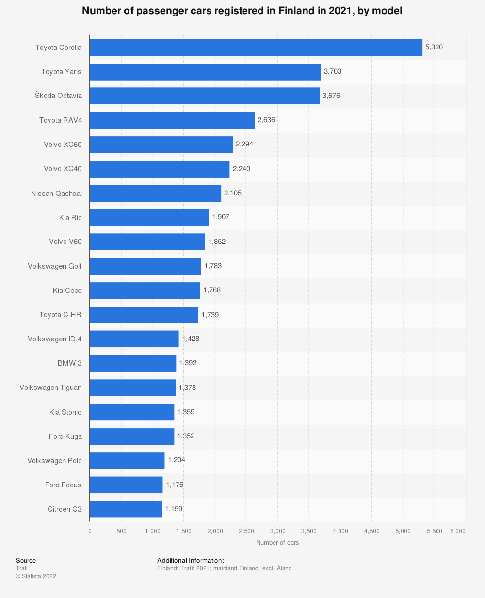 Statistic: Number of passenger cars sold by leading brand models in Finland in 2018   Statista