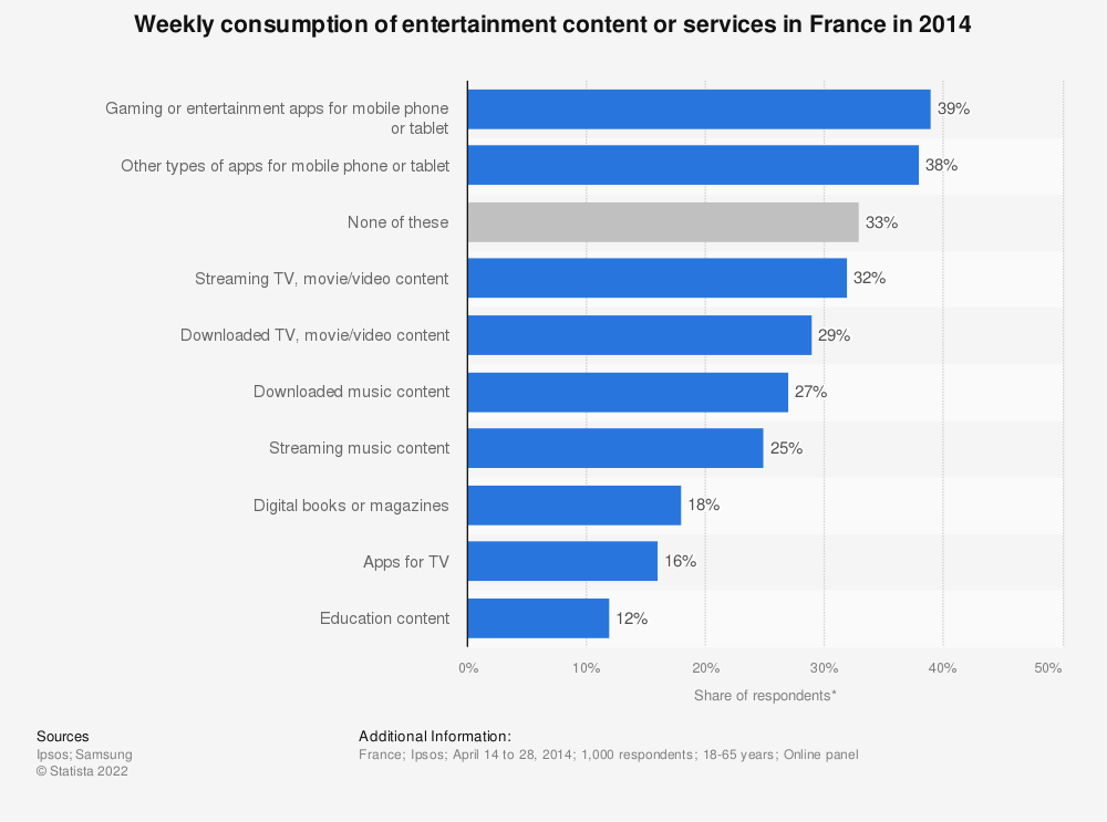 Statistic: Weekly consumption of entertainment content or services in France in 2014 | Statista