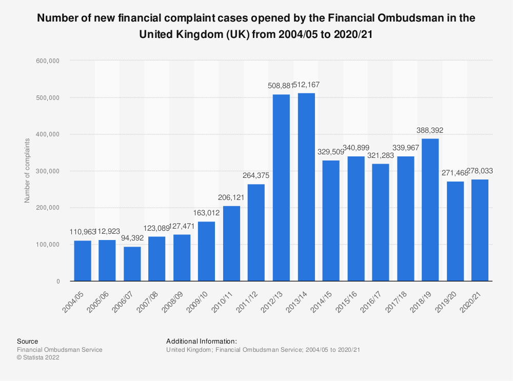 Statistic: Number of new financial complaint cases opened by the Financial Ombudsman in the United Kingdom (UK) from 2004/05 to 2019/20 | Statista