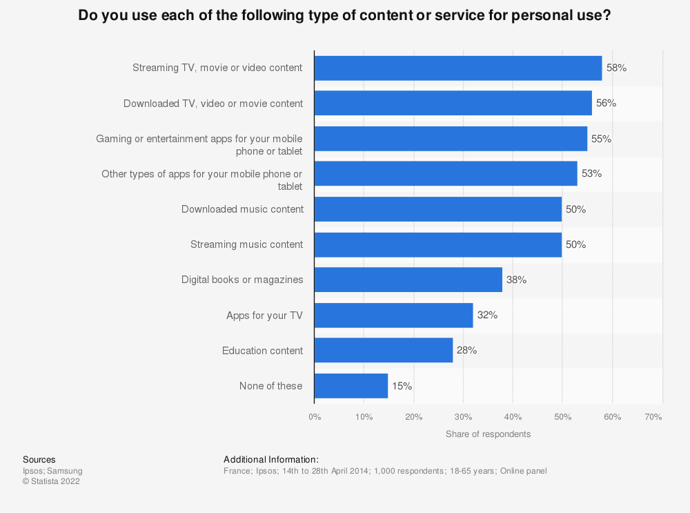 Statistic: Do you use each of the following type of content or service for personal use?   Statista