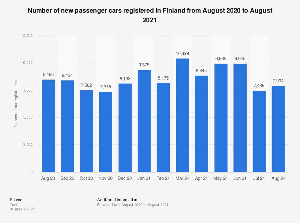 Statistic: Number of new passenger cars registered in Finland from January 2019 to August 2020 | Statista