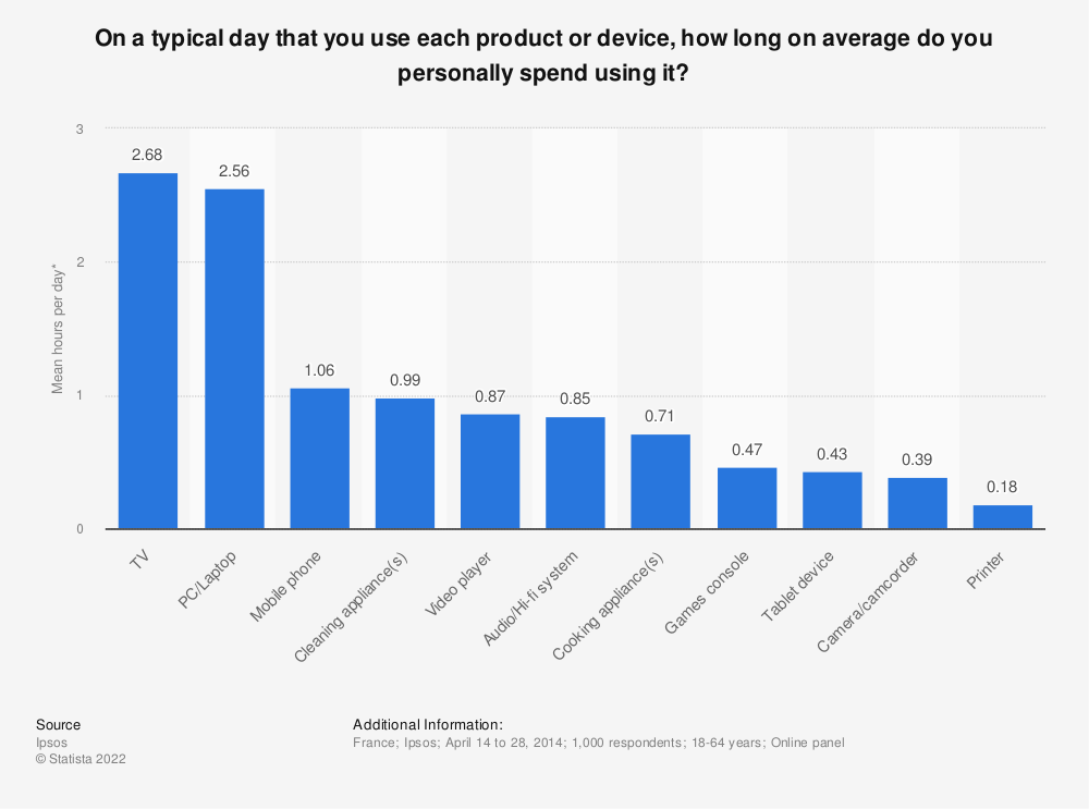 Statistic: On a typical day that you use each product or device, how long on average do you personally spend using it? | Statista