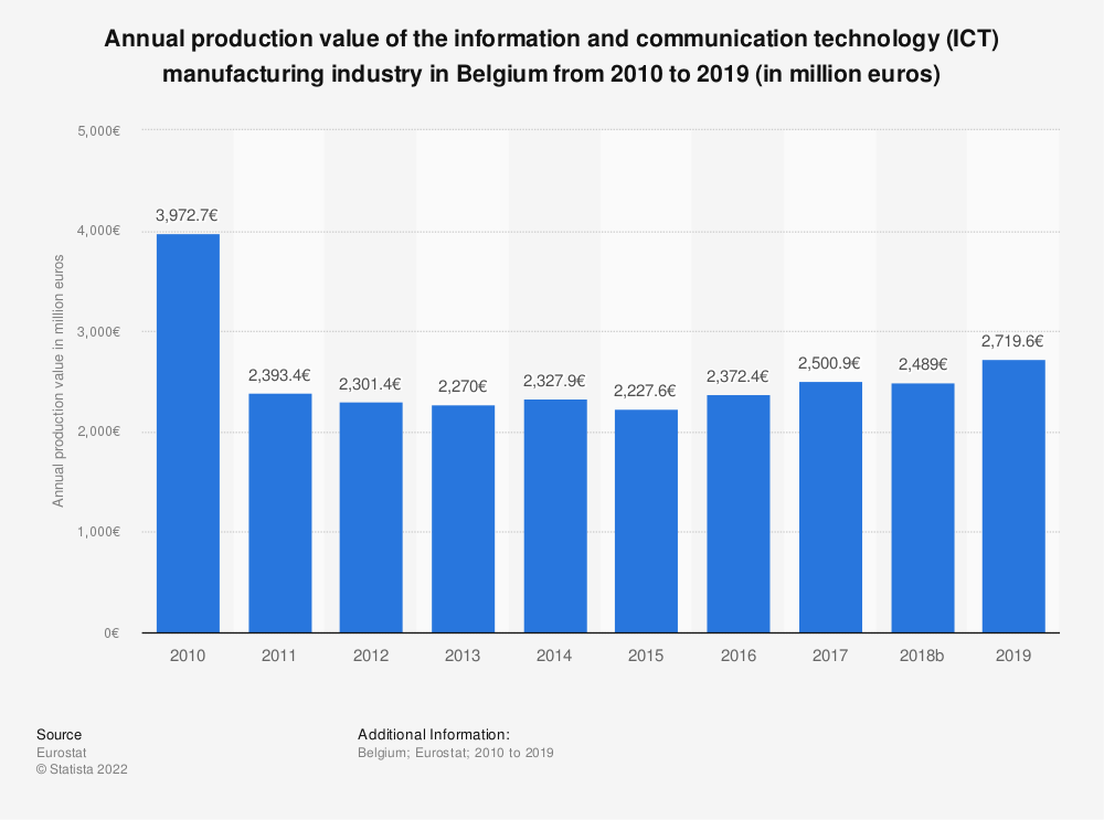 Statistic: Annual production value of the information and communication technology (ICT) manufacturing industry in Belgium from 2009 to 2016 (in million euros) | Statista