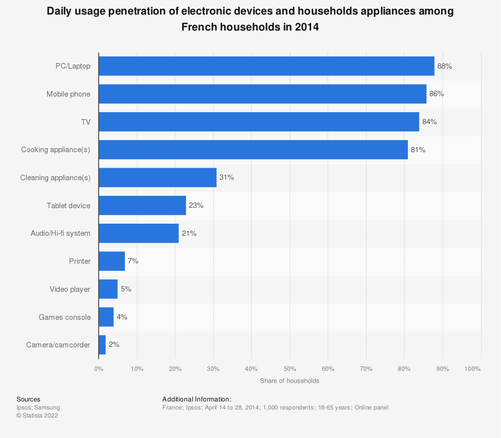 Statistic: Daily usage penetration of electronic devices and households appliances among French households in 2014 | Statista
