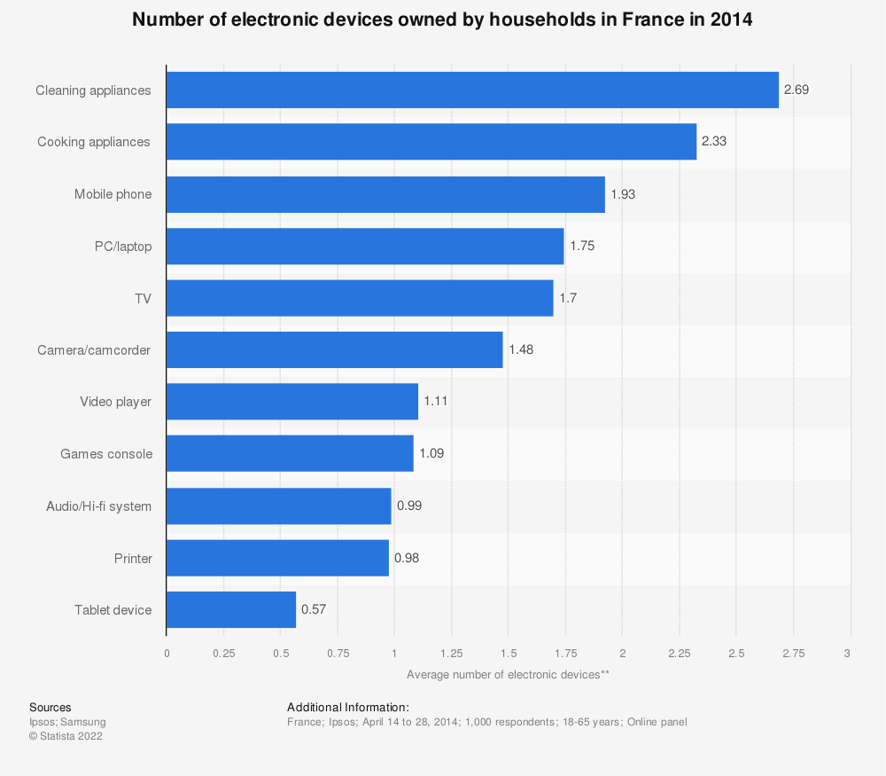 Statistic: Number of electronic devices owned by households in France in 2014 | Statista
