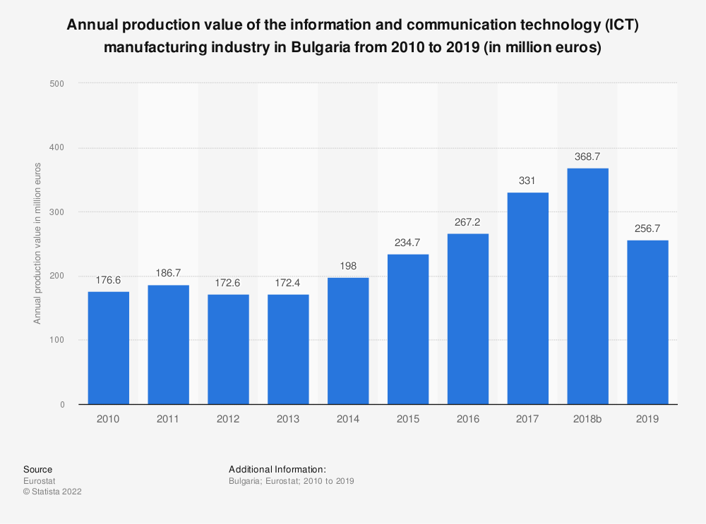 Statistic: Annual production value of the information and communication technology (ICT) manufacturing industry in Bulgaria from 2008 to 2016 (in million euros) | Statista