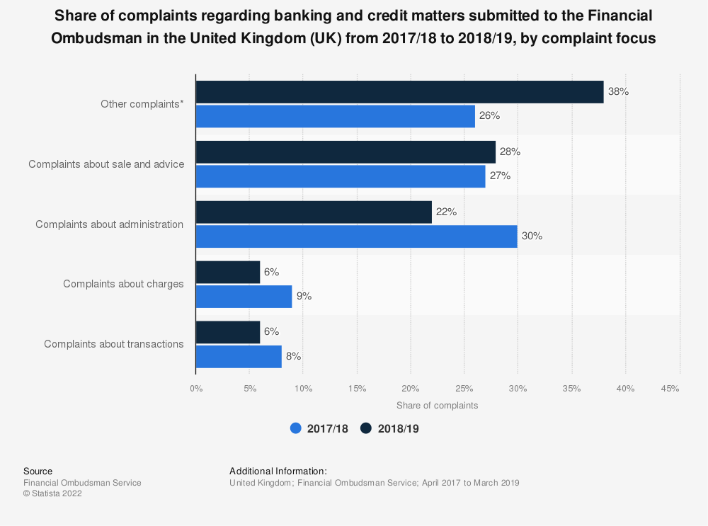 Statistic: Share of complaints regarding banking and credit matters submitted to the Financial Ombudsman in the United Kingdom (UK) from 2017/18 to 2018/19, by complaint focus | Statista