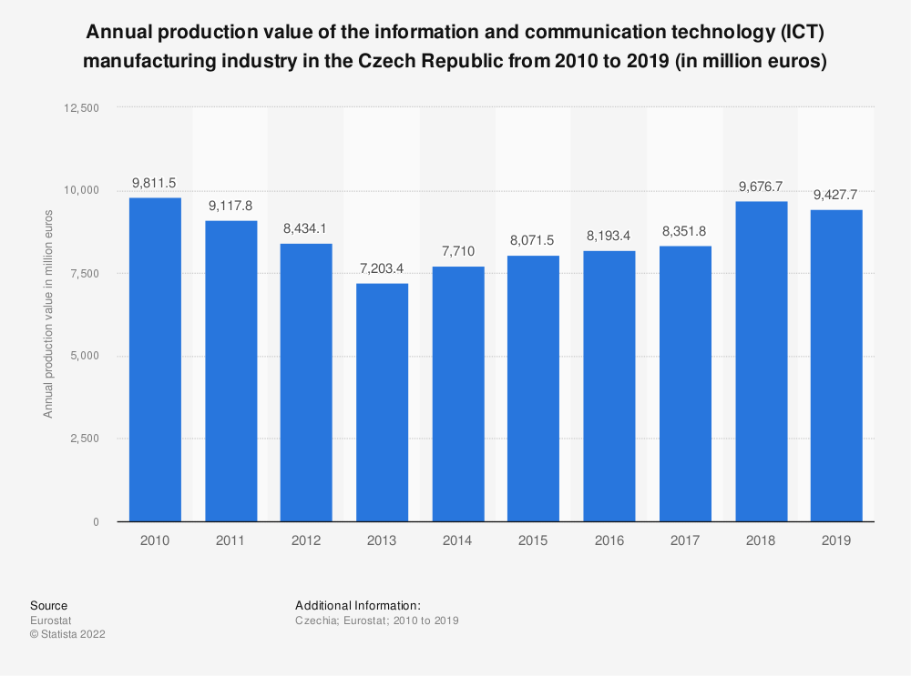 Statistic: Annual production value of the information and communication technology (ICT) manufacturing industry in the Czech Republic from 2009 to 2016 (in million euros) | Statista