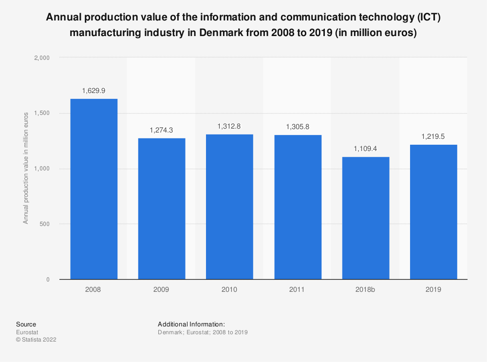 Statistic: Annual production value of the information and communication technology (ICT) manufacturing industry in Denmark from 2008 to 2011 (in million euros) | Statista