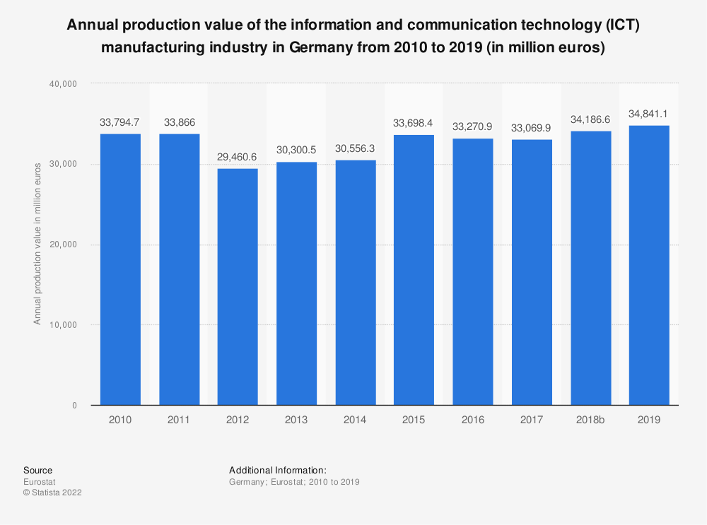 Statistic: Annual production value of the information and communication technology (ICT) manufacturing industry in Germany from 2008 to 2017 (in million euros) | Statista