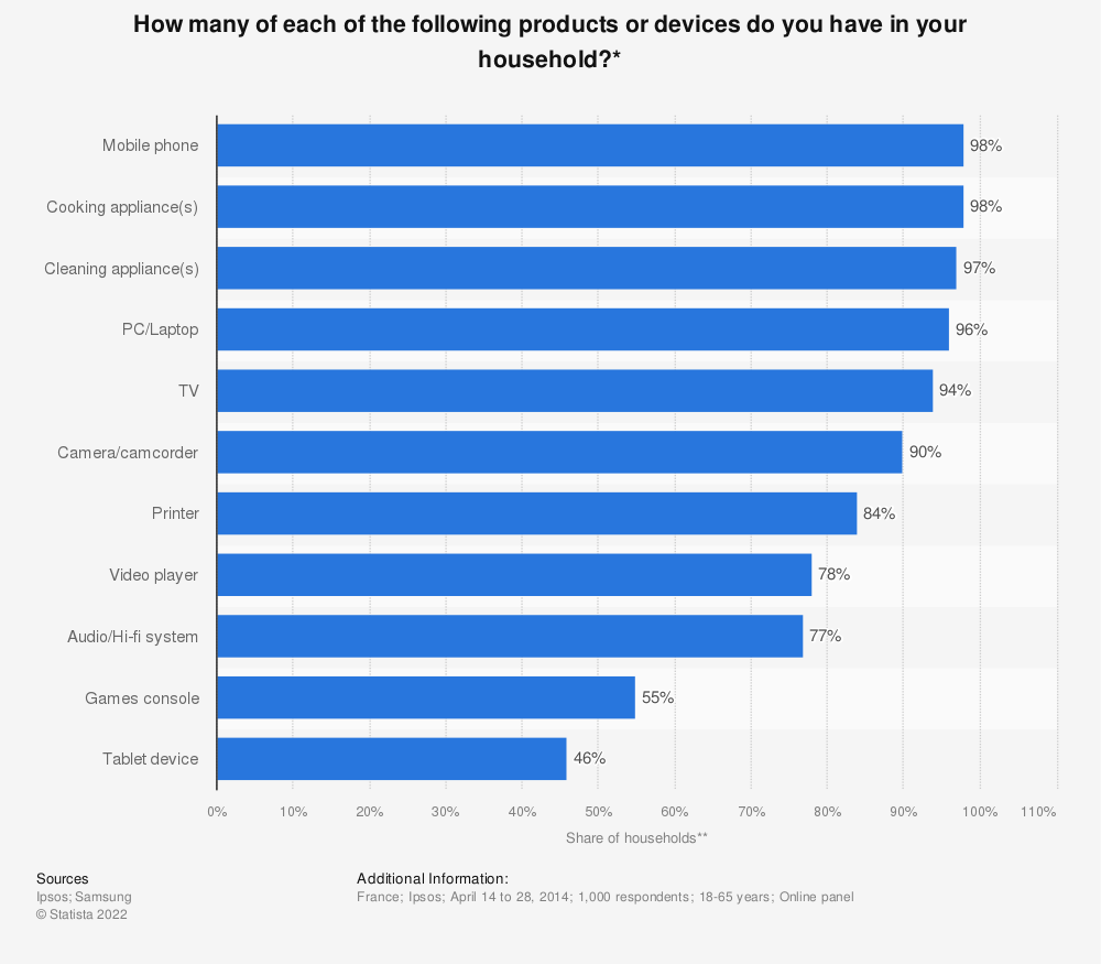 Statistic: How many of each of the following products or devices do you have in your household?*   Statista