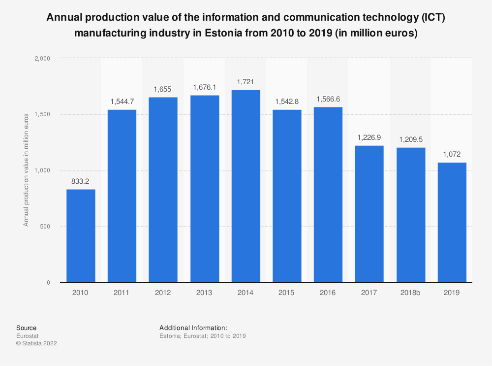 Statistic: Annual production value of the information and communication technology (ICT) manufacturing industry in Estonia from 2008 to 2017 (in million euros) | Statista