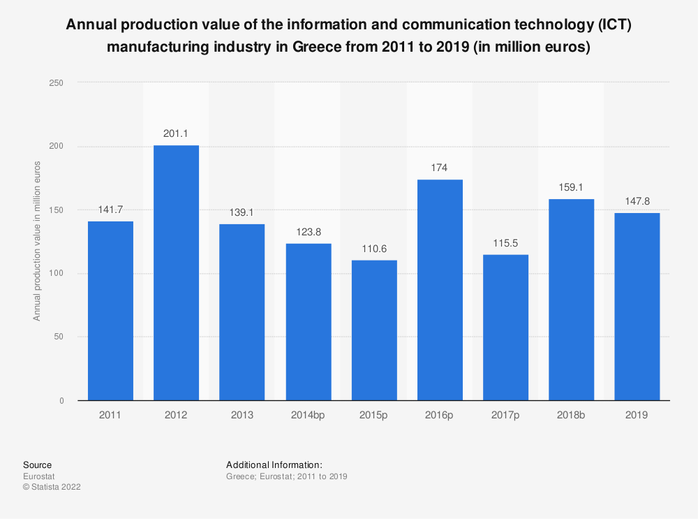 Statistic: Annual production value of the information and communication technology (ICT) manufacturing industry in Greece from 2011 to 2017 (in million euros) | Statista