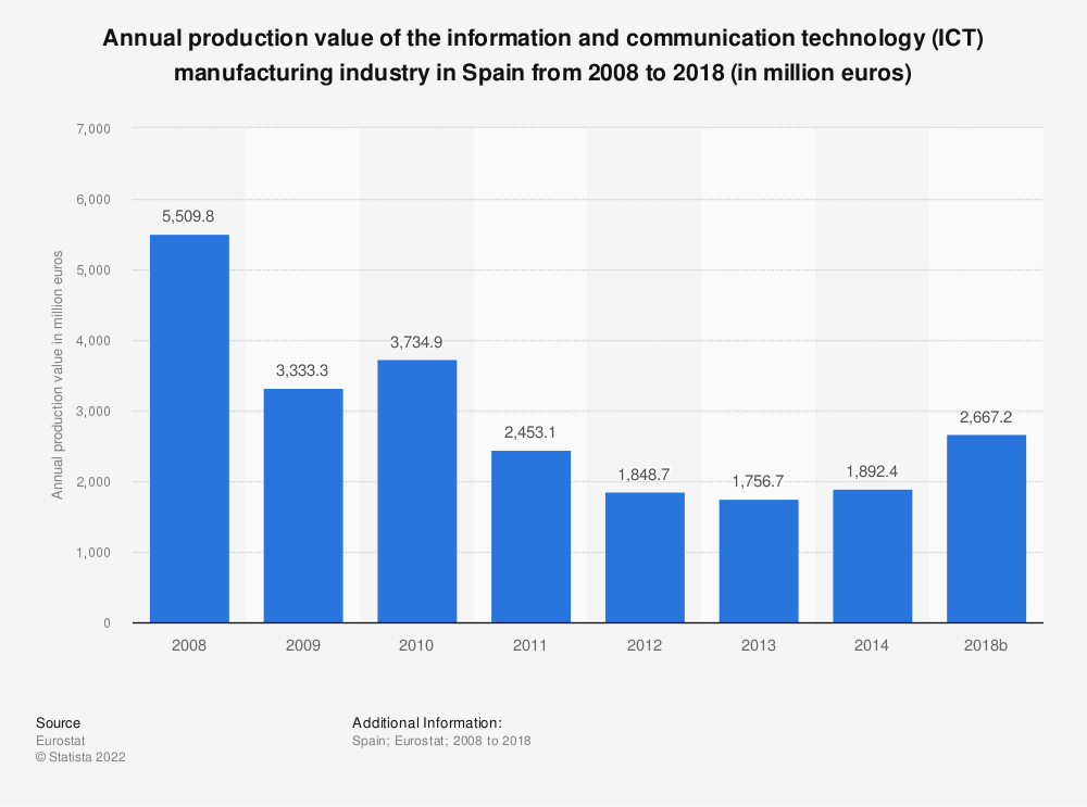 Statistic: Annual production value of the information and communication technology (ICT) manufacturing industry in Spain from 2008 to 2014 (in million euros)   Statista