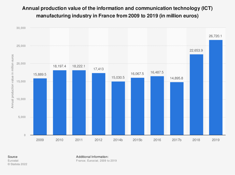 Statistic: Annual production value of the information and communication technology (ICT) manufacturing industry in France from 2008 to 2014 (in million euros) | Statista