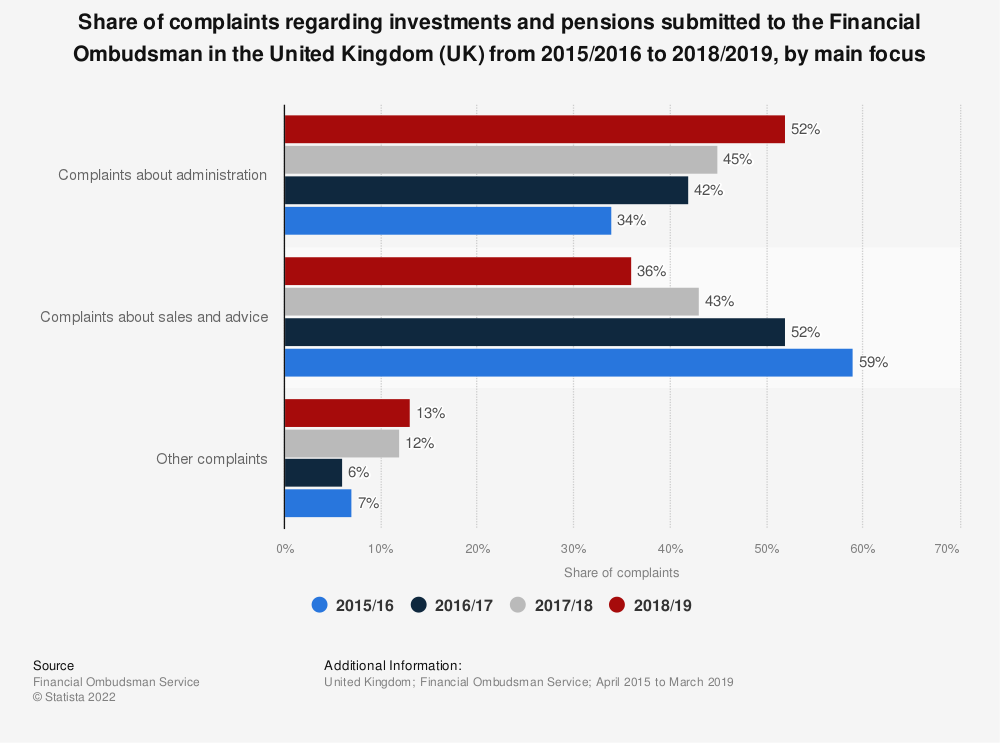Statistic: Share of complaints regarding investments and pensions submitted to the Financial Ombudsman in the United Kingdom (UK) from 2015/2016 to 2018/2019, by main focus | Statista