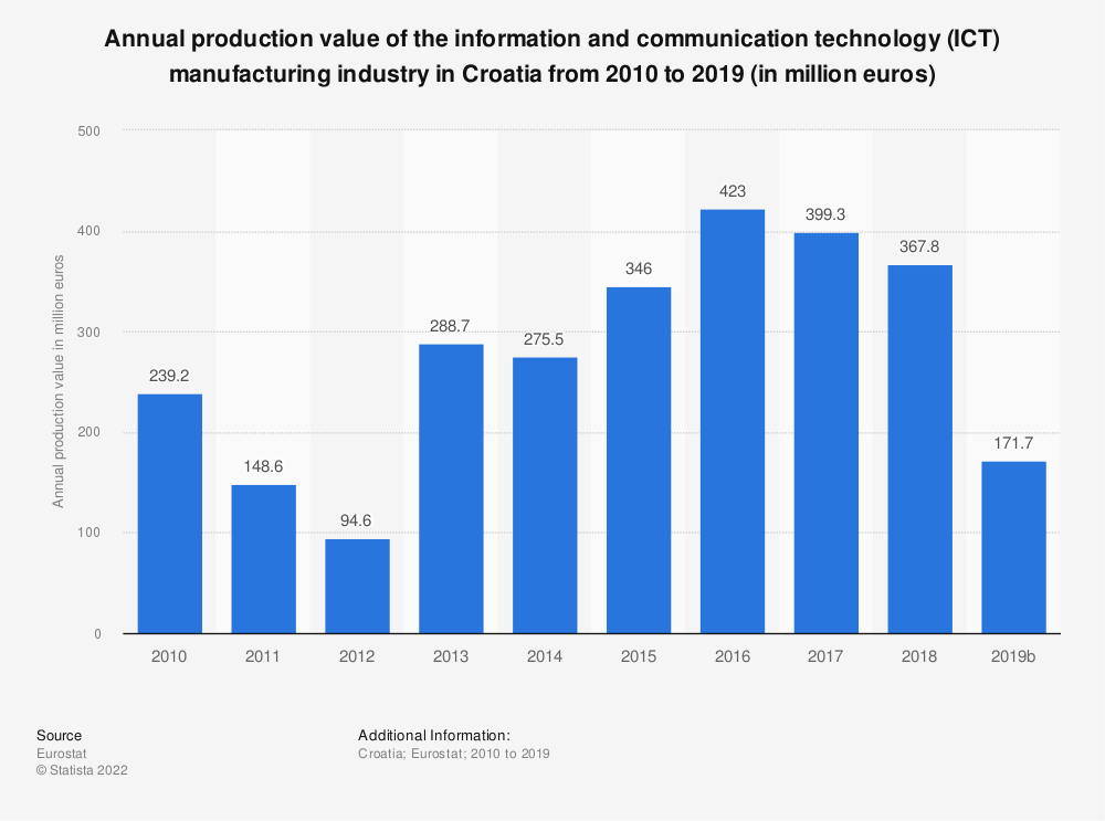 Statistic: Annual production value of the information and communication technology (ICT) manufacturing industry in Croatia from 2008 to 2017 (in million euros) | Statista