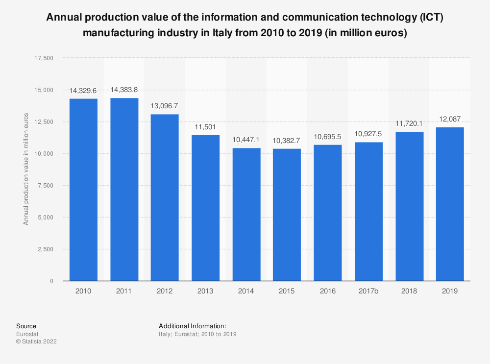 Statistic: Annual production value of the information and communication technology (ICT) manufacturing industry in Italy from 2008 to 2016 (in million euros) | Statista